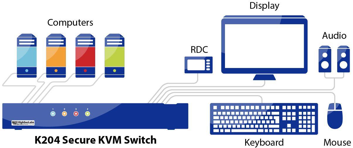 Diagramm zur Anwendung des K204 Secure KVM Switches von High Sec Labs.