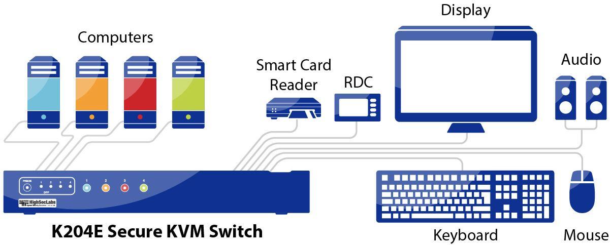 Diagramm zur Anwendung des K204E Secure KVM Switches von High Sec Labs.