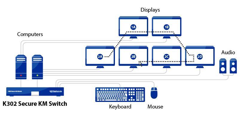 Diagramm zur Anwendung des K302 Secure KM Switches von High Sec Labs.