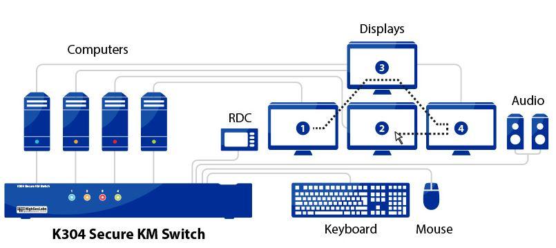 Diagramm zur Anwendung des K304 Secure KM Switches von High Sec Labs.