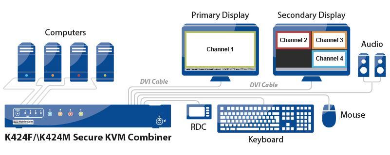 Diagramm zur Anwendung des K424F Secure KVM Combiners von High Sec Labs.