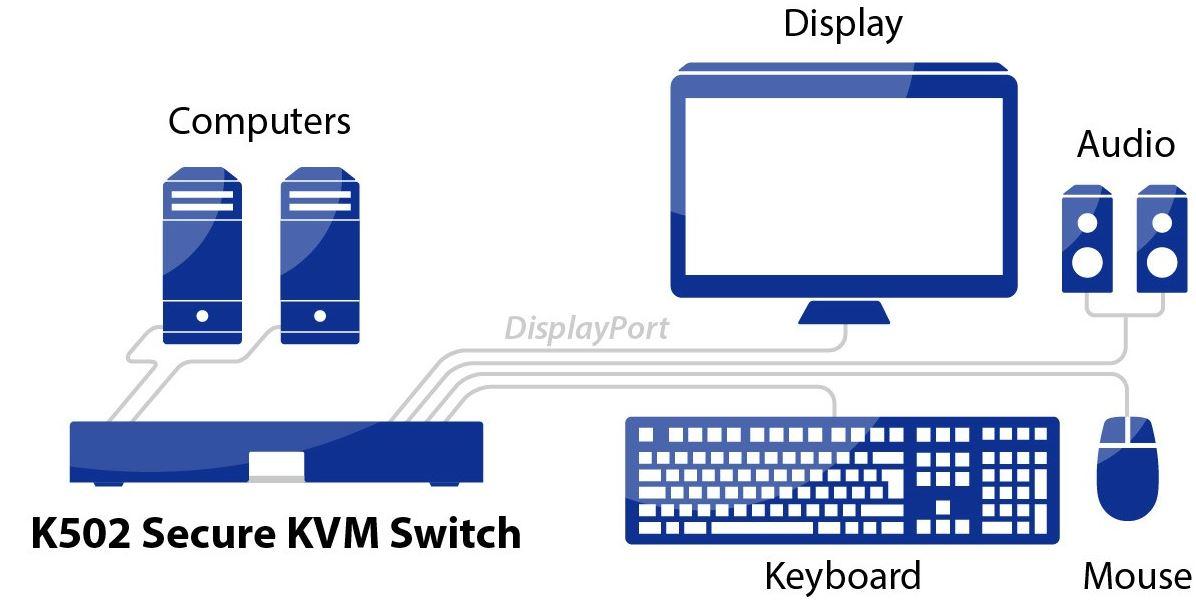 Diagramm zur Anwendung des K502 Secure KVM Switches von High Sec Labs.