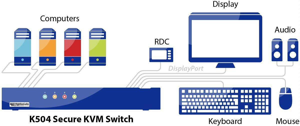 Diagramm zur Anwendung des K504 Secure KVM Switches von High Sec Labs.