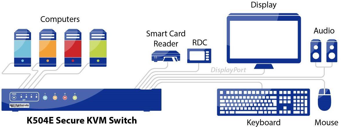 Diagramm zur Anwendung des K504E Secure KVM Switches von High Sec Labs.