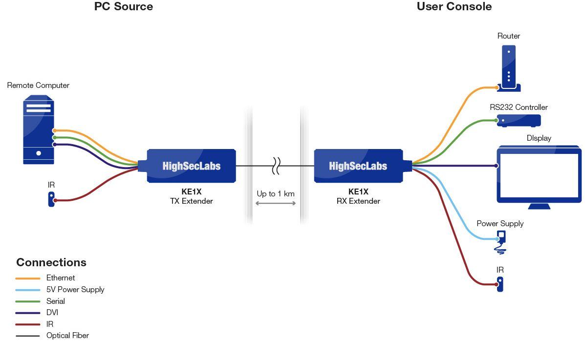 Diagramm zur Anwendung des KE1X LWL Video Extenders von High Sec Labs.