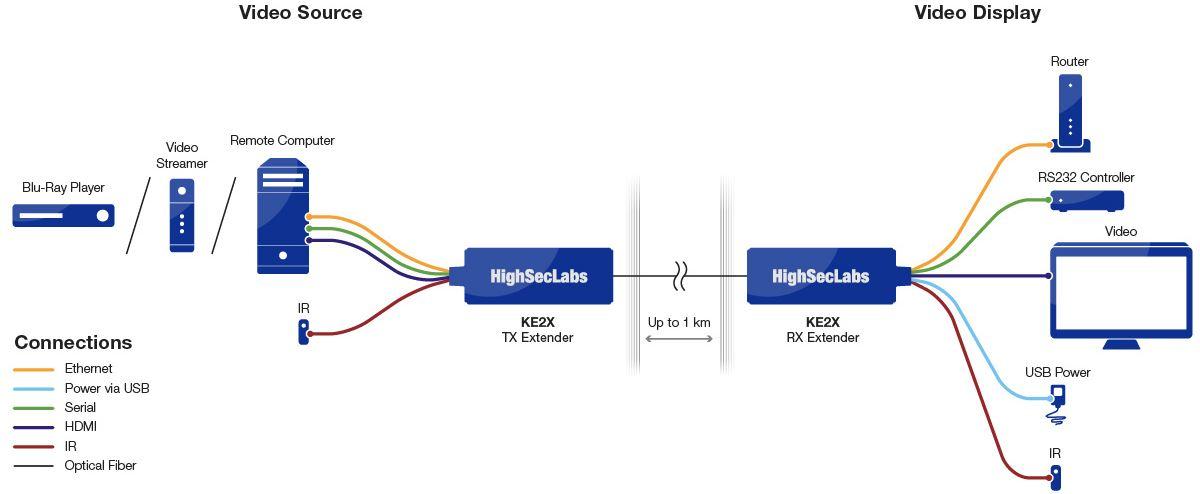 Diagramm zur Anwendung des KE2X 4K HDMI Extenders von High Sec Labs.