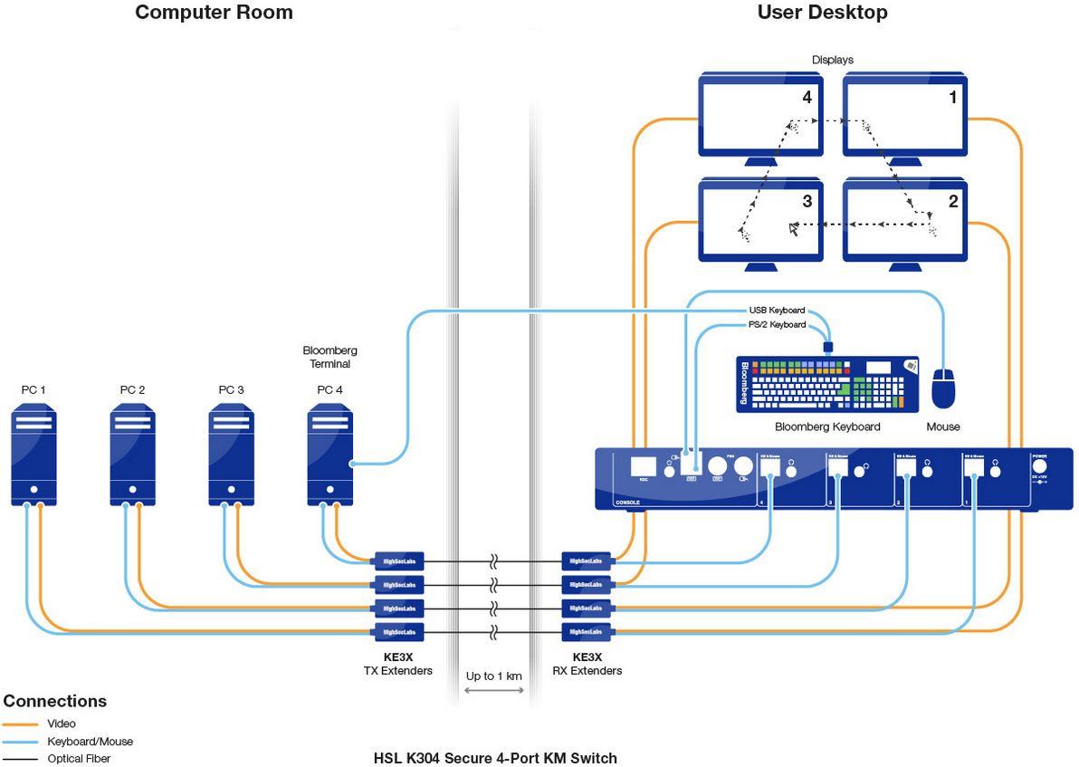 Diagramm zur Anwendung des KE3X KVM Extenders von High Sec Labs.