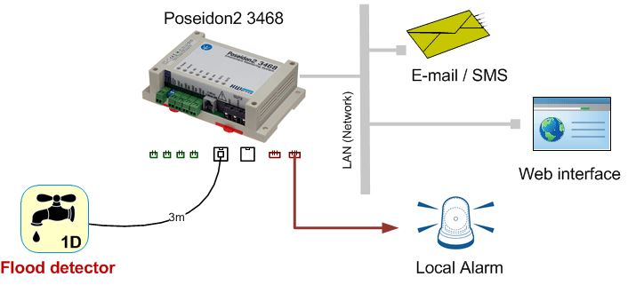 1w-uni-hw-group-wassereinbruch-leck-sensor-3m-diagramm