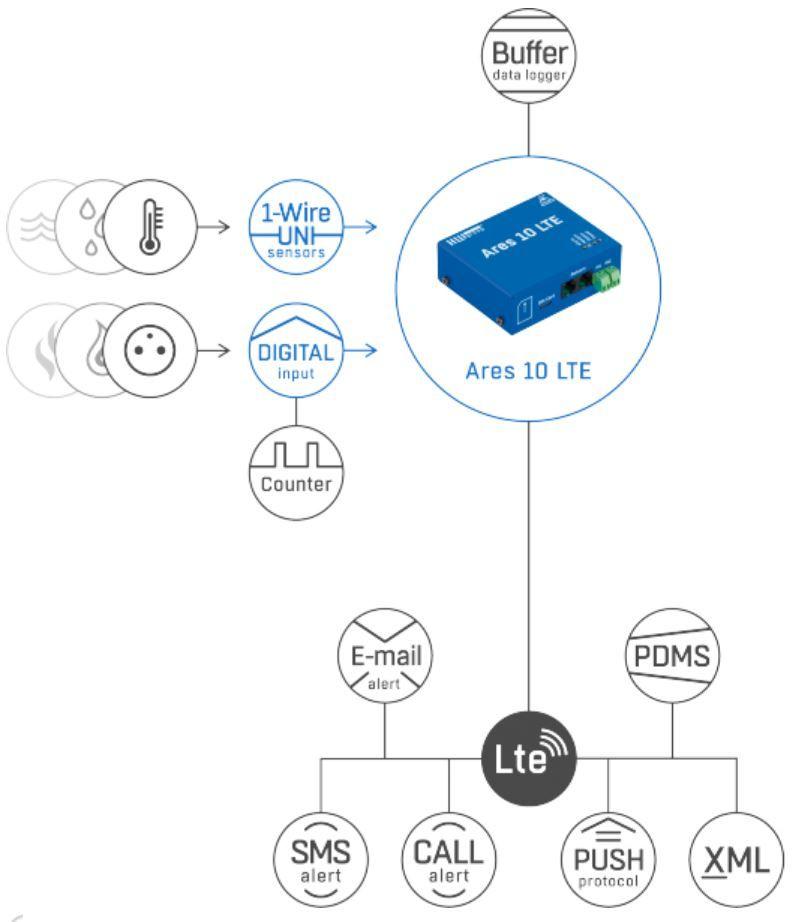 Ares 10 LTE GSM und LTE Thermometer von HW Group Funktion