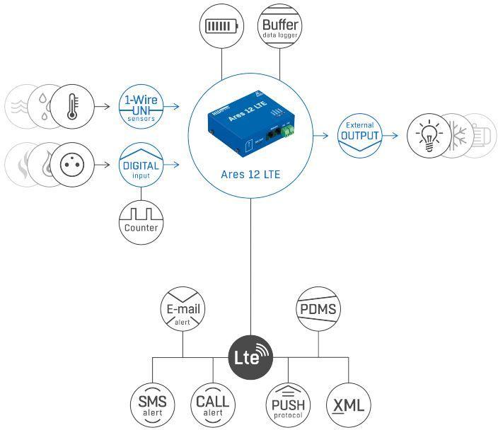 Ares 12 LTE industrielle Überwachungseinheit mit LTE und GSM Kommunikation von HW Group Funktion