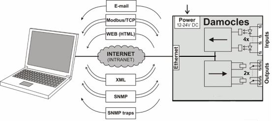 damocles-mini-hw-group-snmp-web-relay