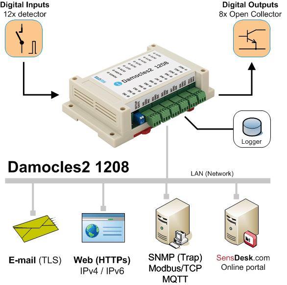 Diagramm zur Anwendung der sicheren Damocles2 1208 Ethernet I/O Einheit von HW group.