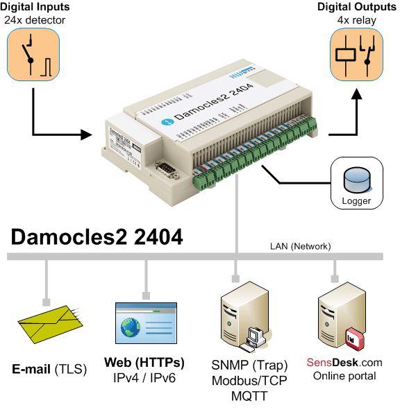 Diagramm zur Anwendung der Damocles2 2404 SNMPv3 Remote I/O Einheit von HW group.