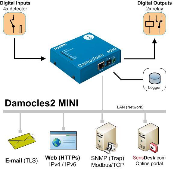 Diagramm zur Anwendung des Damocles2 MINI Web-Relais mit 2DOs und 4DIs von HW group.
