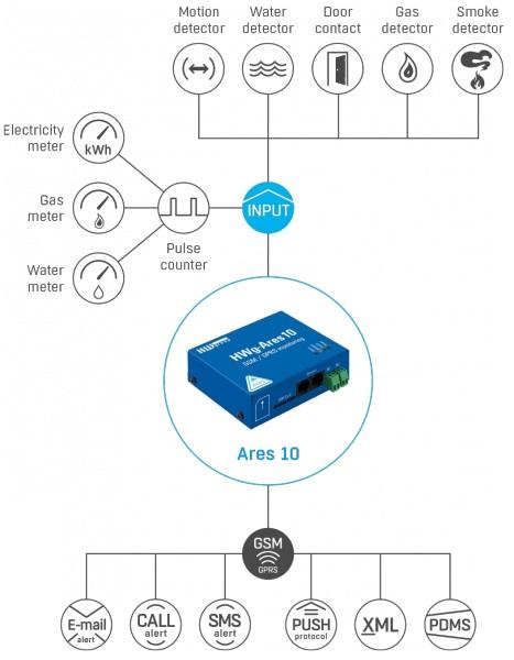 HWg-Ares10 - HW group GSM Thermometer 3 Sensoren 2 digital Inputs - Diagramm