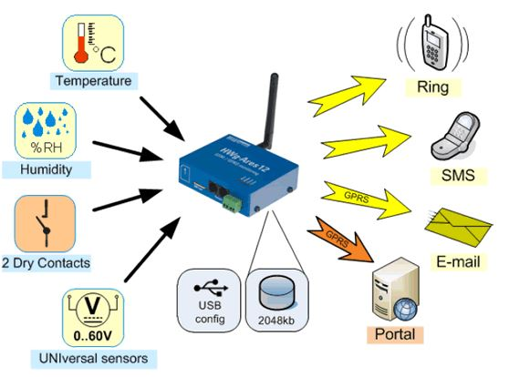 hwg-ares-12-hw-group-gsm-monitoring-diagramm