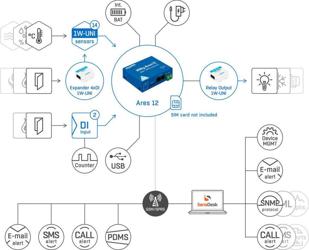 HWg-Ares12 GSM/GPRS Monitoring Lösung von HW group Web Schema