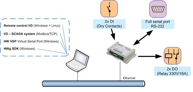 hwg-er02b-hw-group-web-io-serial-port-over-ip-diagramm