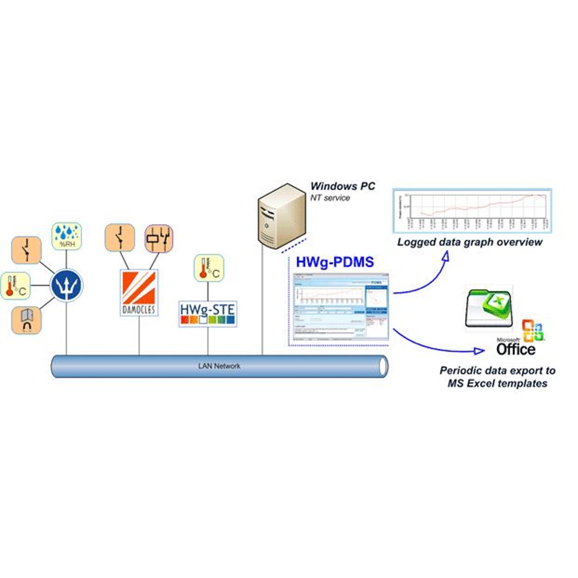 HWg-PDMS - Monitoring Software - HW group - BellEquip