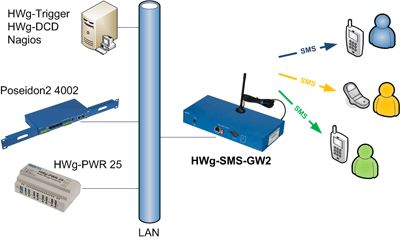 hwg-sms-gw2-hw-group-gsm-sms-gateway-diagramm