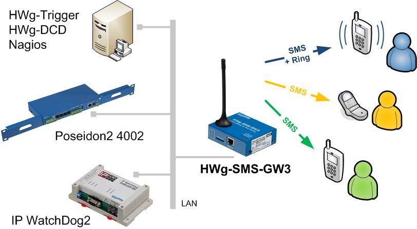 hwg-sms-gw3-hw-group-gsm-gateway-sms-benachrichtigung-diagramm-2