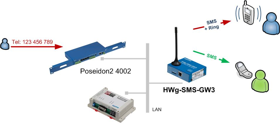 hwg-sms-gw3-hw-group-gsm-gateway-sms-benachrichtigung-diagramm