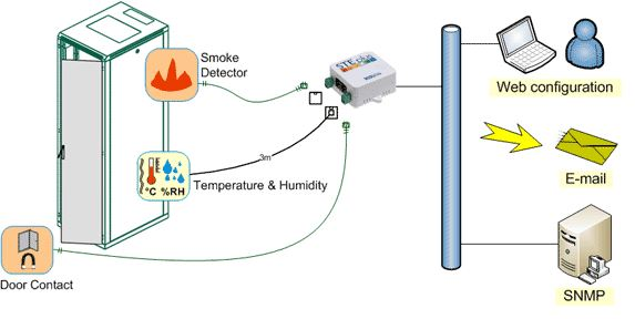 hwg-ste-plus-hw-group-ethernet-thermometer-diagramm