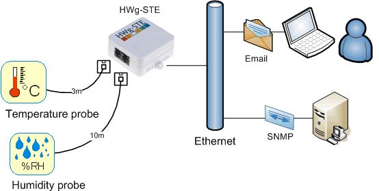 hwg-ste-hw-group-ethernet-thermometer-diagramm