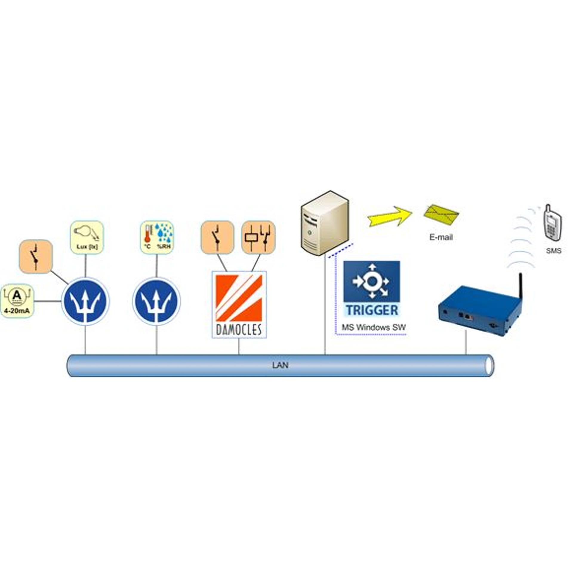 HWg-Trigger Alarmierungssoftware - HW group - BellEquip