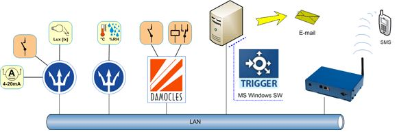 hwg-trigger-hw-group-warnung-bei-geraeteausfall-alarm-sms-diagramm