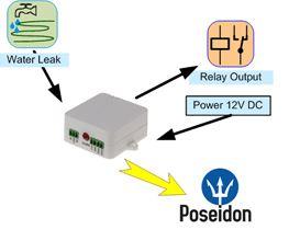 hwg-wld-relay-hw-group-wasserleck-detektor-output-relay-anwendung