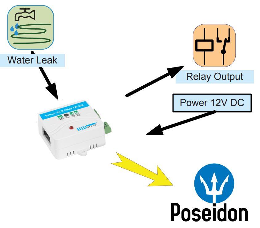 Sensor WLD Ralay 1W-UNI kompakter Wasserleckage Detektor mit einem Relais Ausgang von HW group Diagramm