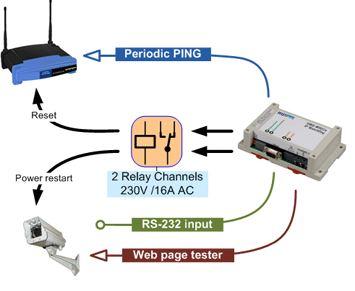 hwg-wr02a-ip-watchdog-geraete-ueberwachung-und-neustart-diagramm