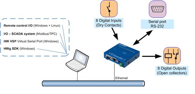 io-controller-2-hw-group-ethernet-io-controller-diagramm