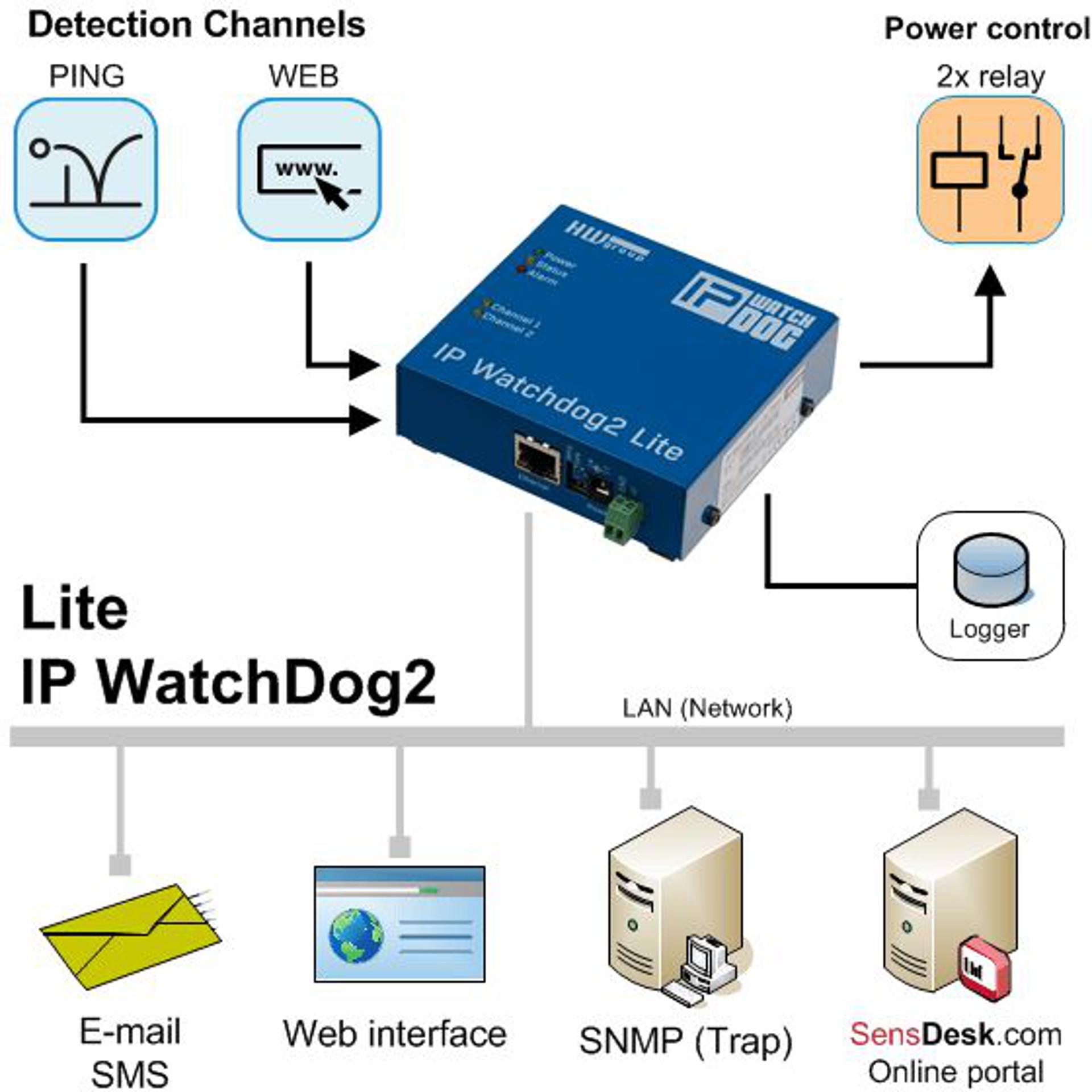 IP WatchDog2 Lite - Remote Restart - HW group - BellEquip
