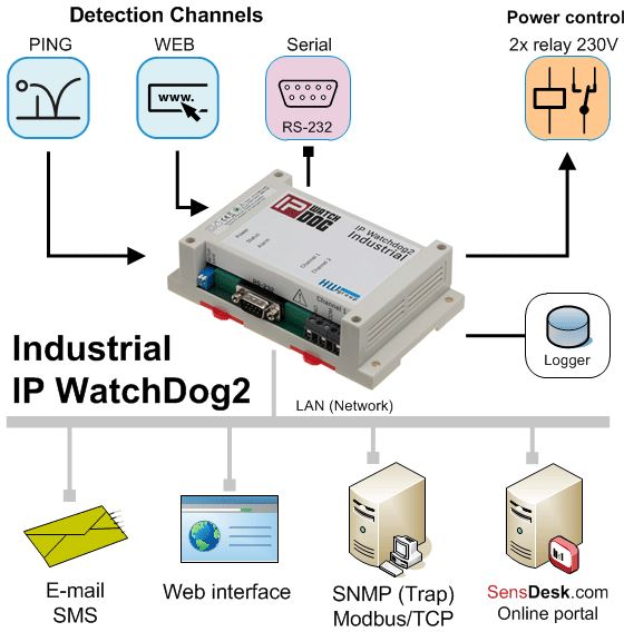 ip-watchdog2-hw-group-ping-remote-restart-diagramm