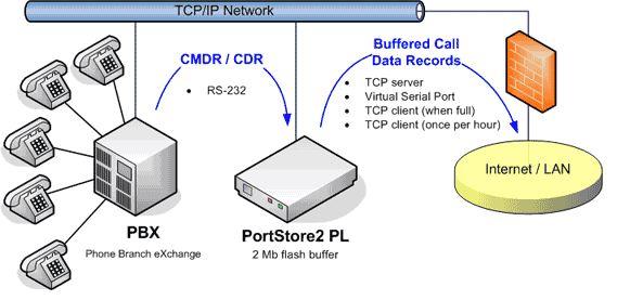 portstore2-pl-hw-group-anwendung-diagramm