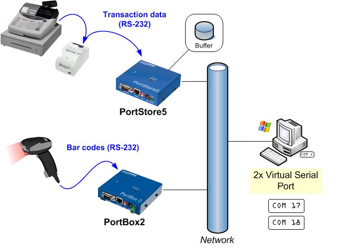 portstore5-hw-group-full-rs-232-zu-ethernet-mit-logging2-diagramm
