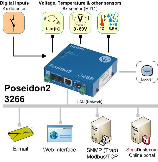 poseidon2-3266-hw-group-lan-remote-monitoring-diagramm