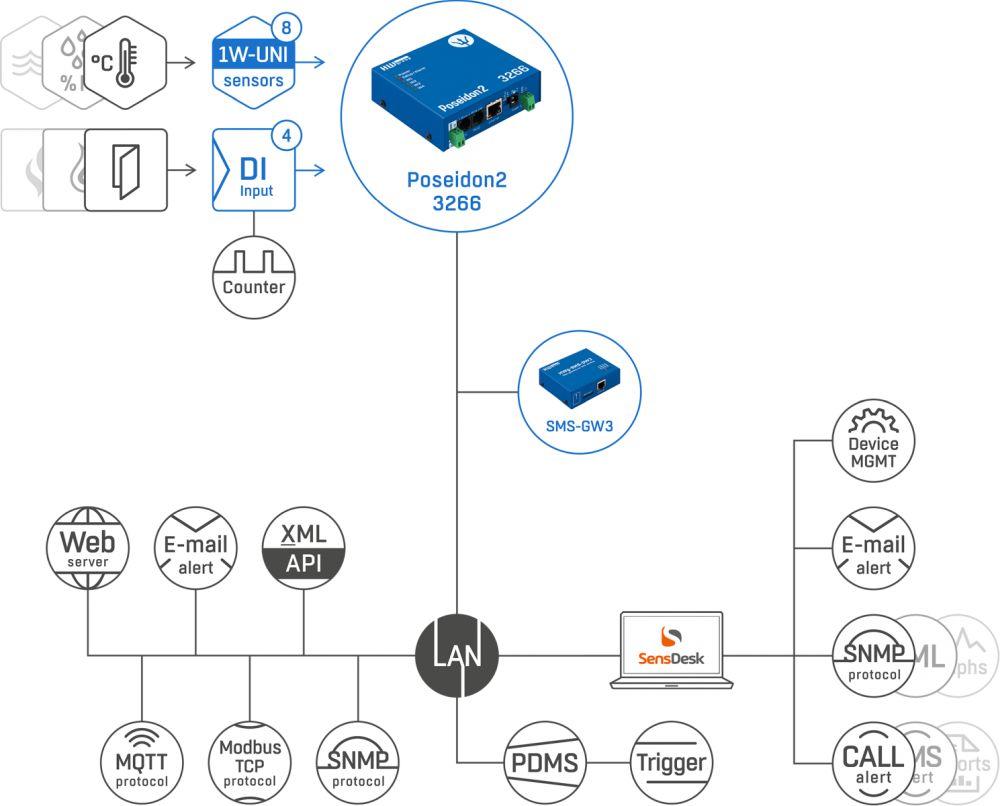 Poseidon2 3266 Remote Monitoring Lösung von HW group Web-Schema