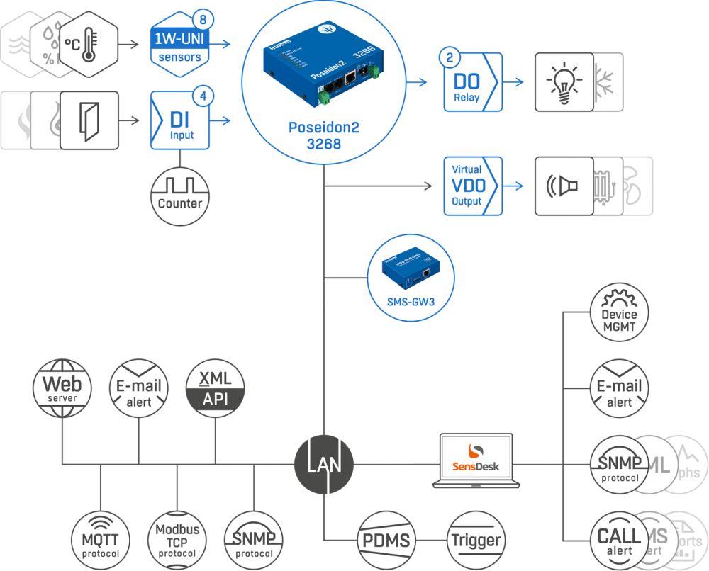 Poseidon2 3268 Sensor Überwachungssystem von HW group Web-Schema