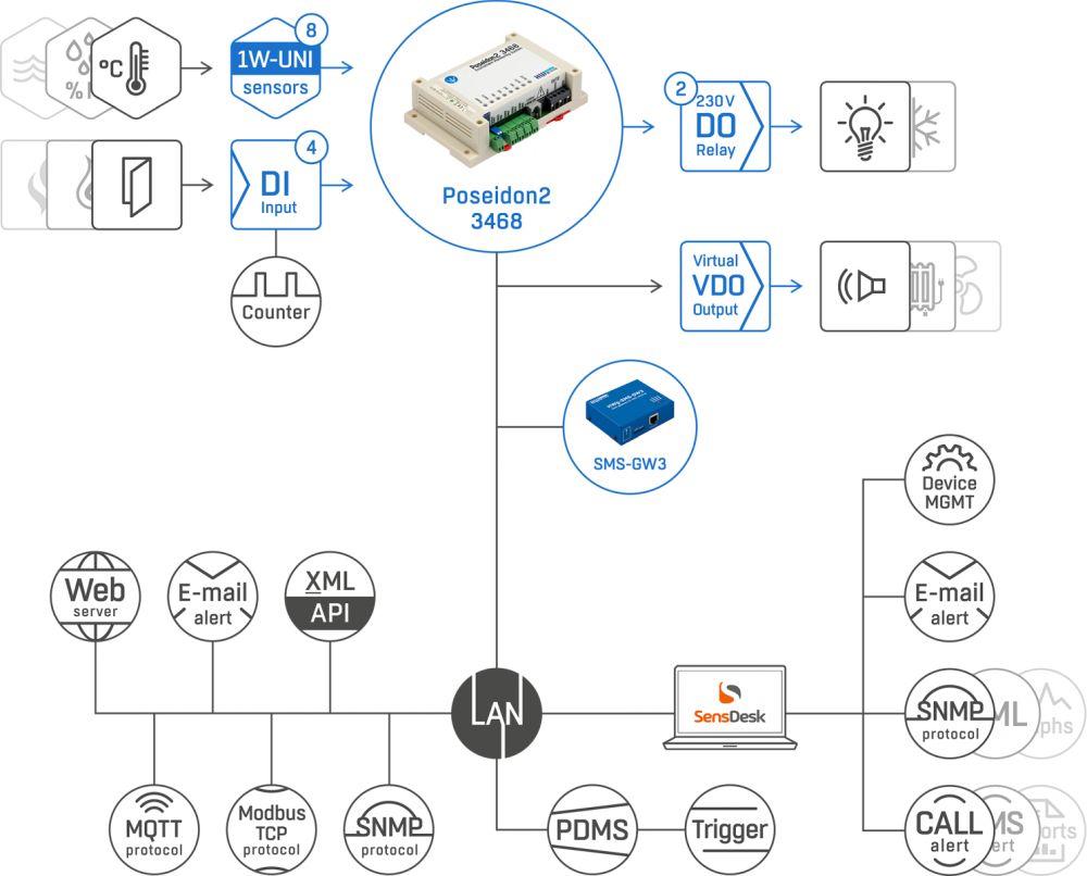 Poseidon2 3468 IP Monitoring Lösung von HW group Web Schema
