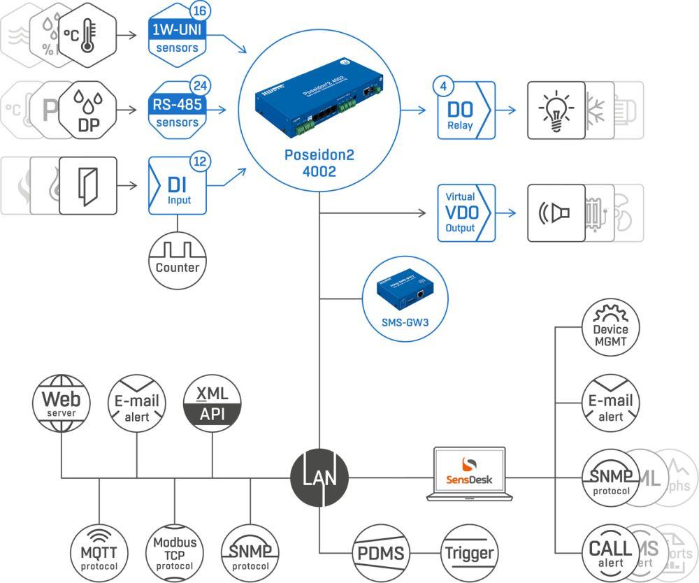 Poseidon2 4002 sichere Lösung für Serverraum Überwachung von HW group Web Schema