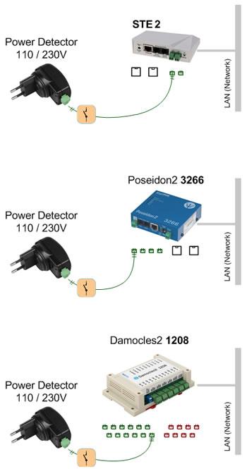 Funktionsdiagramm Power Detector HW group Spannungsausfall Überwachung Alarmierung