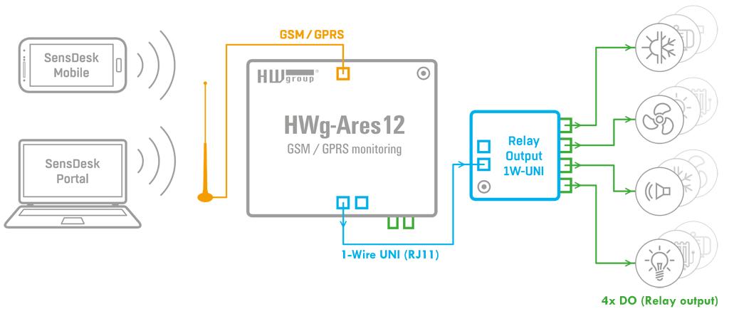 Relay Output 1-Wire Uni HW Group Relais Ausgänge Erweiterung