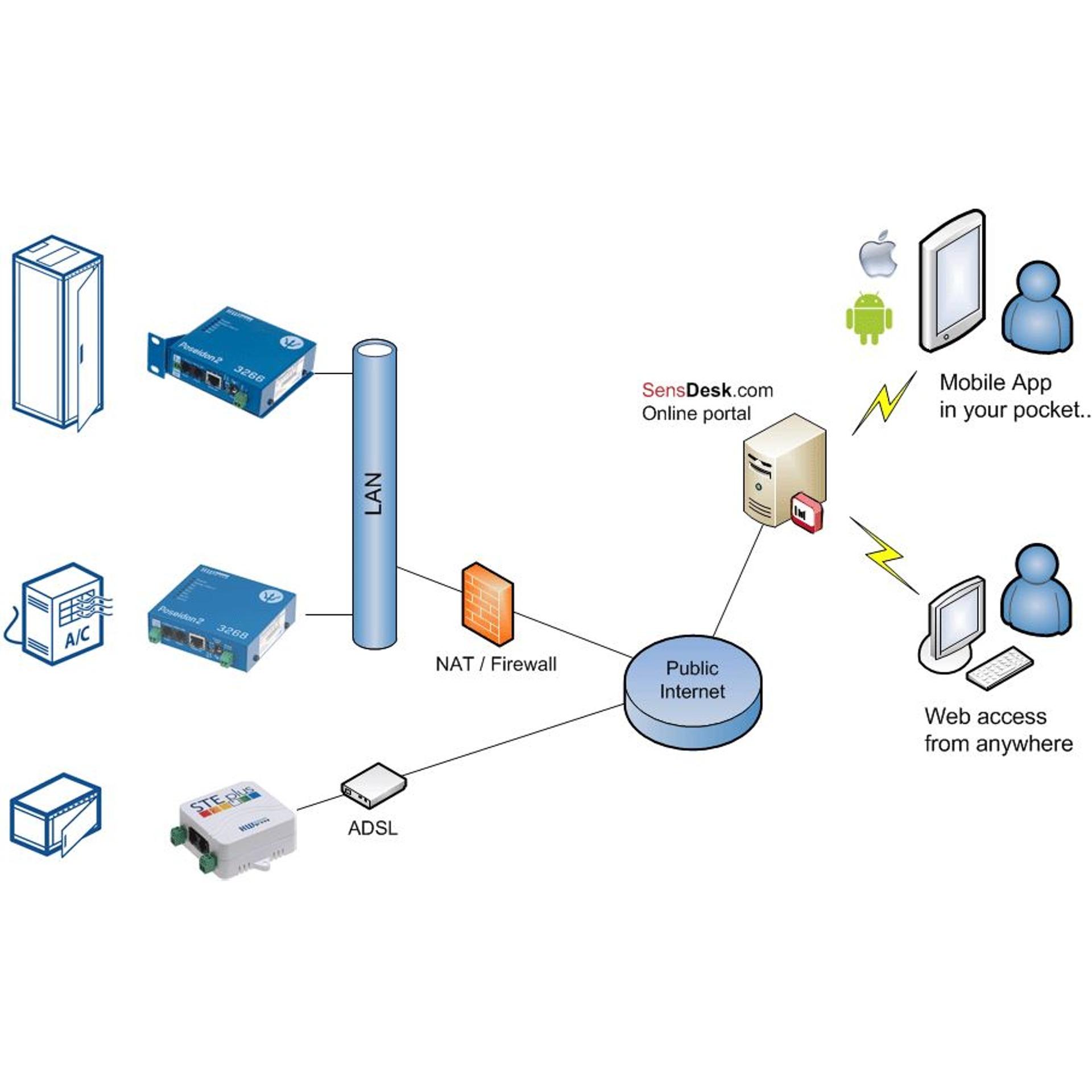 SensDesk.com - Online Portal von HW group - BellEquip