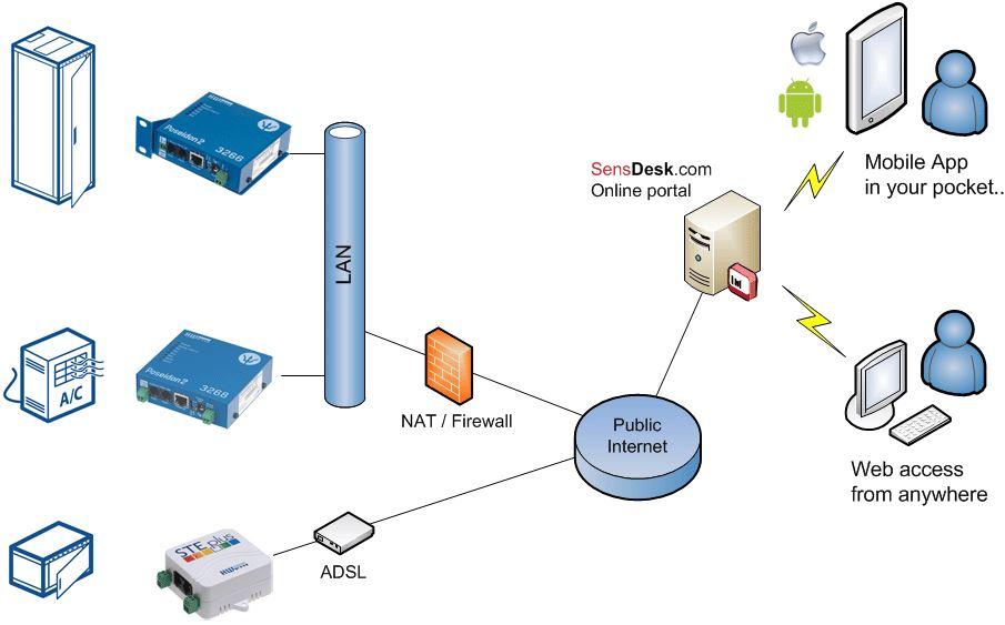 sensdesk-com-hw-group-sensor-ueberwachung-webservice-app-diagramm-3