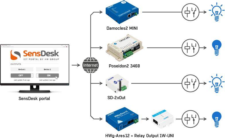 SensDesk HW group IoT Cloud Monitoring Software Diagramm