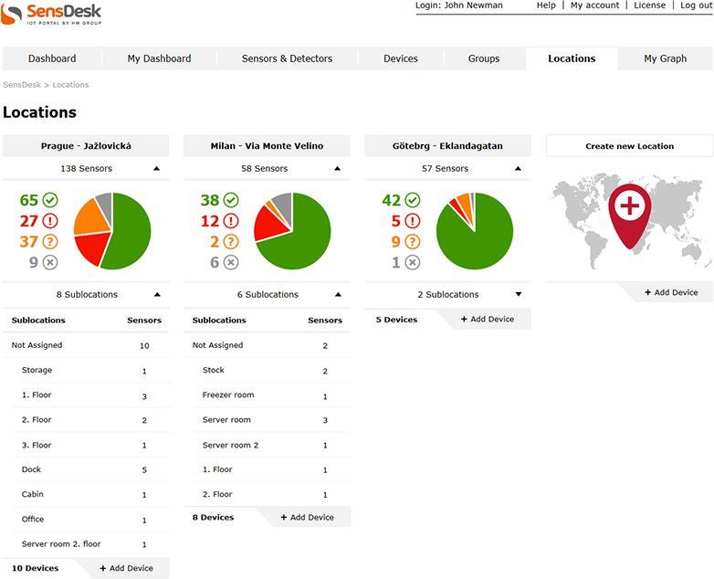 SensDesk HW group IoT Cloud Monitoring Software Standorte