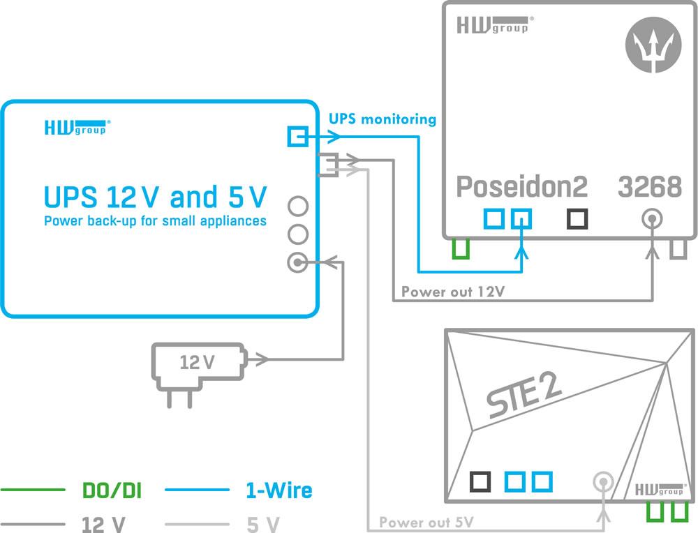 USV Backup UPS 12V und 5V Netzteil mit Batteriekapazitätsmessung von HW group